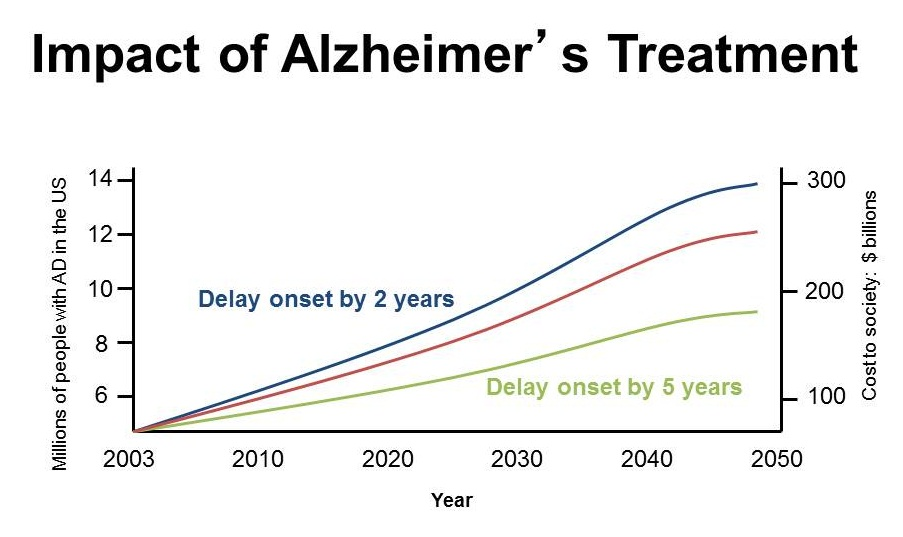 Impact of Alzheimer's Treatment