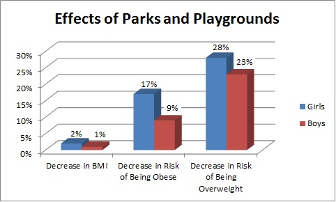 parks and playground chart
