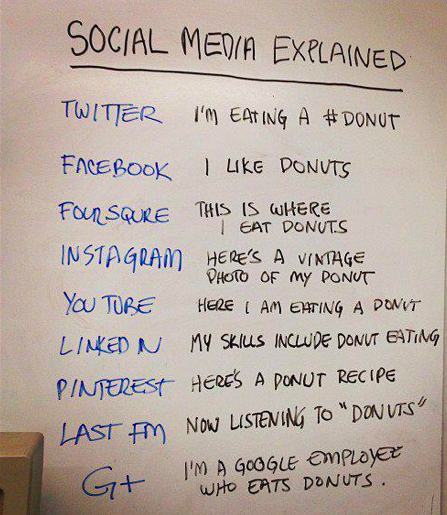 Social Media Explained (with Donuts). Uploaded by Chris Lott. CC-BY-2.0 via Flickr.