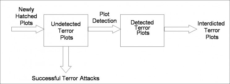 Terrorism graph, by Edward Kaplan. . Used with permission.
