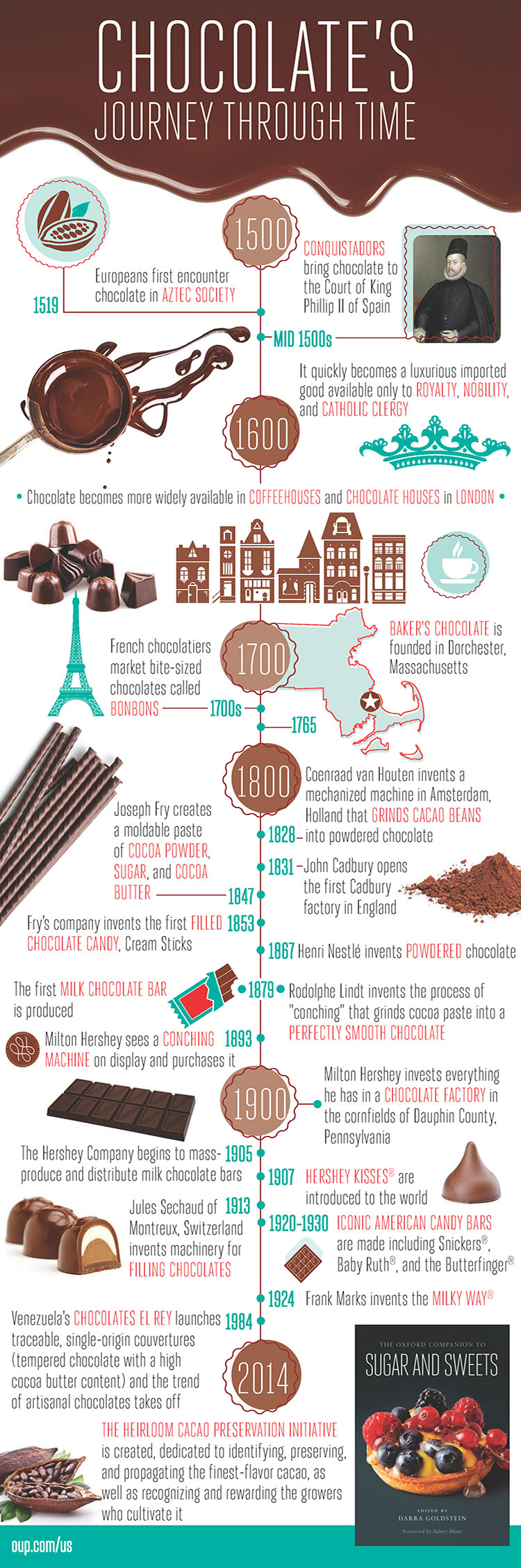 Infographic: A History of Chocolate, 1520 - 2014 | OUPblog