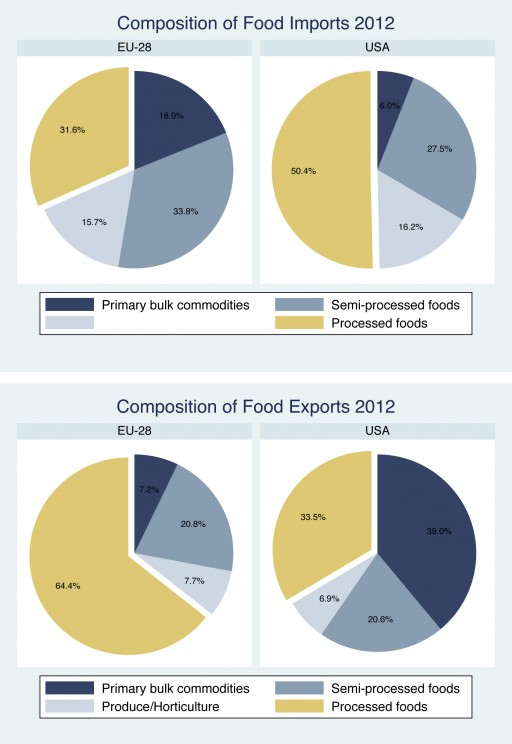 Composition of food trade