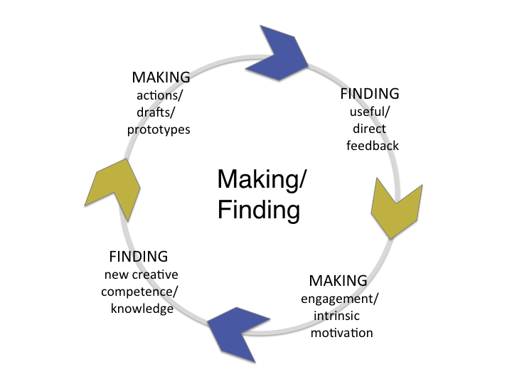 The continuing cycle of making and finding.