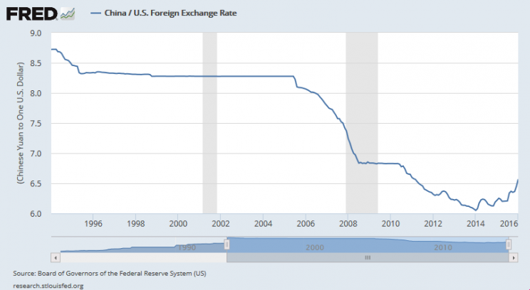 Board of Governors of the Federal Reserve System (US), China / U.S. Foreign Exchange Rate [EXCHUS], retrieved from FRED, Federal Reserve Bank of St. Louis https://research.stlouisfed.org/fred2/series/EXCHUS/, January 21, 2016.