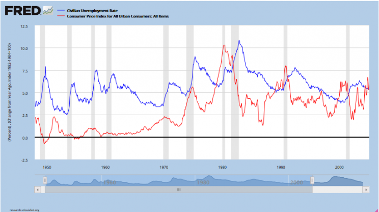 US. Bureau of Labor Statistics, Consumer Price Index for All Urban Consumers: All Items [CPIAUCSL], retrieved from FRED, Federal Reserve Bank of St. Louis https://research.stlouisfed.org/fred2/series/CPIAUCSL/, December 23, 2015.