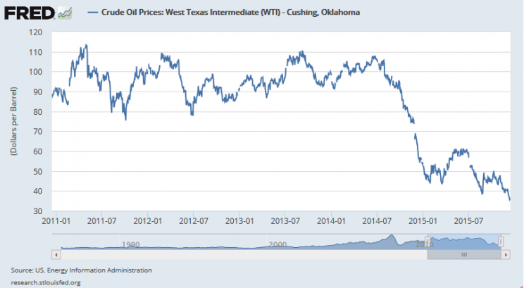 US. Energy Information Administration, Crude Oil Prices: West Texas Intermediate (WTI) - Cushing, Oklahoma [DCOILWTICO], retrieved from FRED, Federal Reserve Bank of St. Louis https://research.stlouisfed.org/fred2/series/DCOILWTICO/, December 23, 2015.