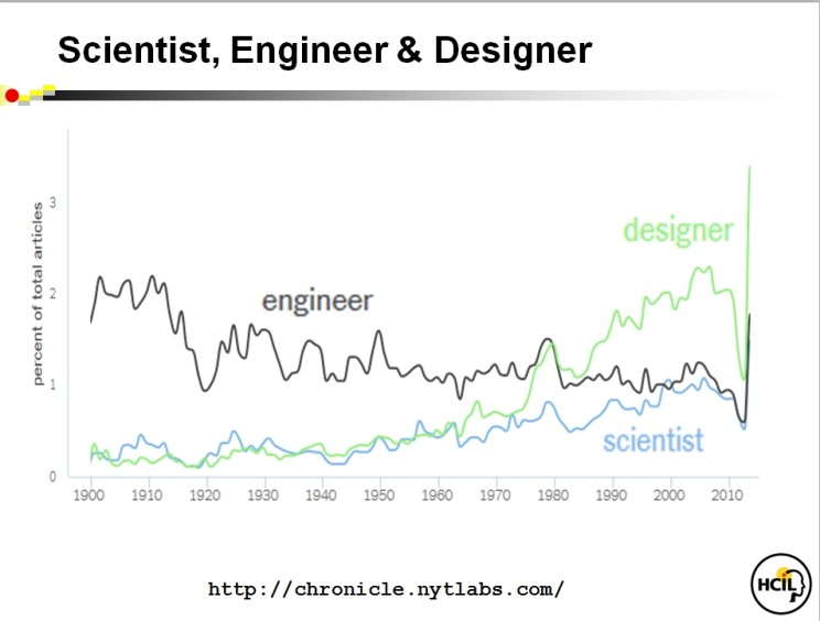 "Figure 2 Use of the term ""designer"" in articles in The New York Times has increased since 1975. Created using http://chronicle.nytlabs.com."