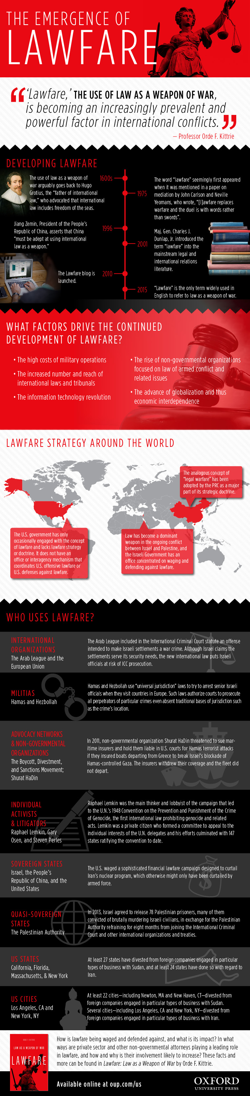 Lawfare law as weapon of war infographics