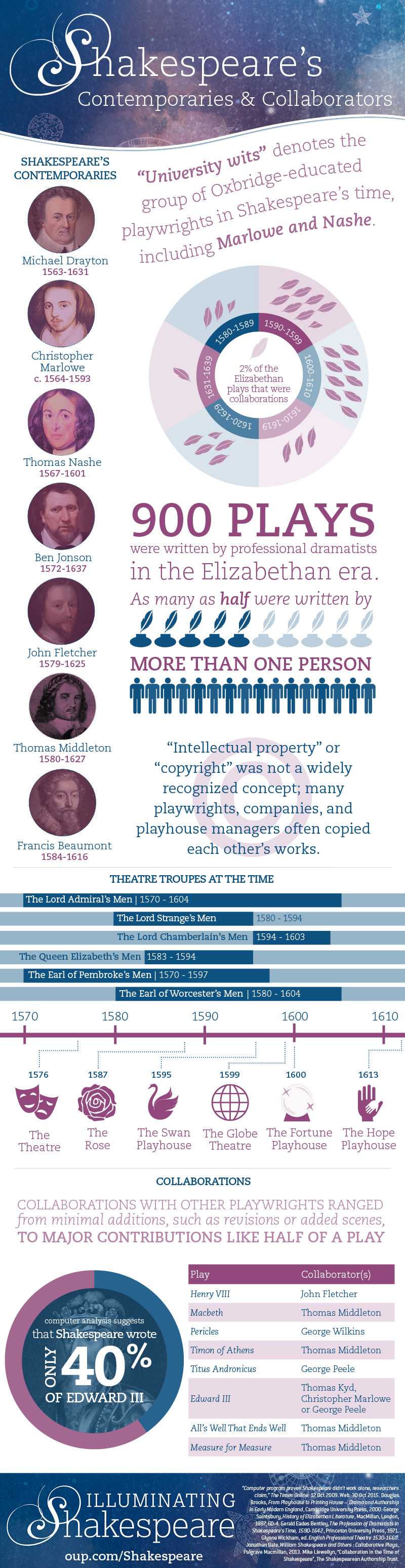 shakespeare s contemporaries and collaborators infographic oupblog featured image shakespeare