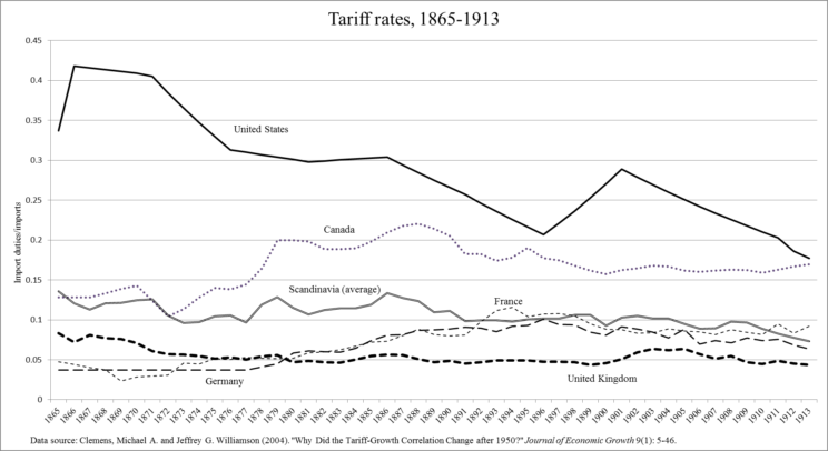 Tarrif rates 1865-1913 by Richard Grossman. Data taken from
