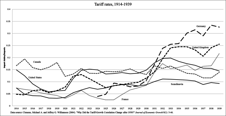 Tariff rates 1914-1939 by Richard Grossman. Used with Permission.
