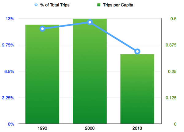 Trends in Shopping Travel in the Minneapolis-St. Paul region. Source: Metropolitan Council Travel Behavior Inventory.