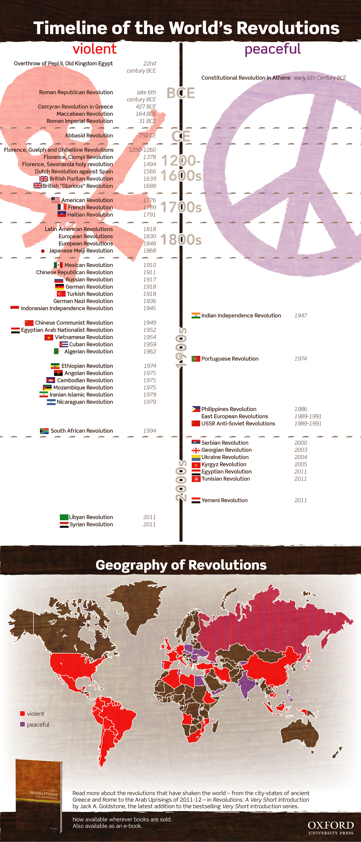 Revolutions Timeline and Map