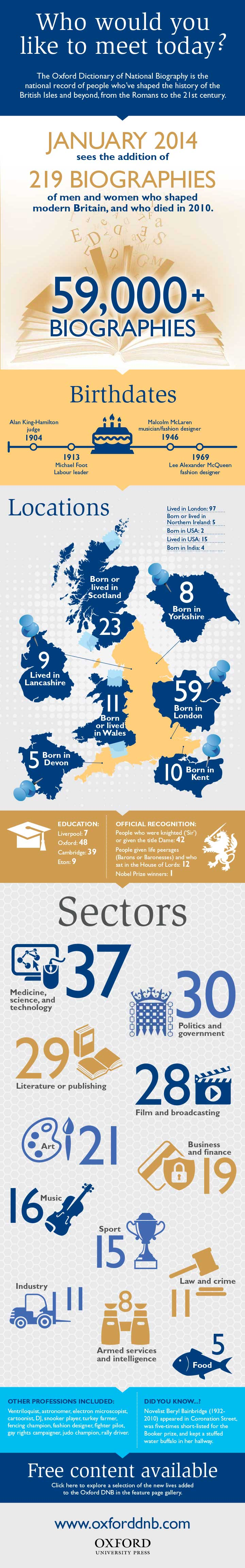 Oxford DNB January 2014 update infographic