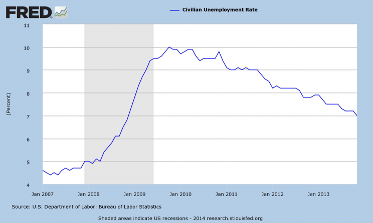Data Source: FRED, Federal Reserve Economic Data, Federal Reserve Bank of St. Louis: Civilian Unemployment Rate (UNRATE); US Department of Labor: Bureau of Labor Statistics; accessed May 19, 2014.