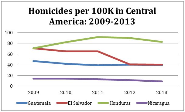 Graph of homicides in Central America