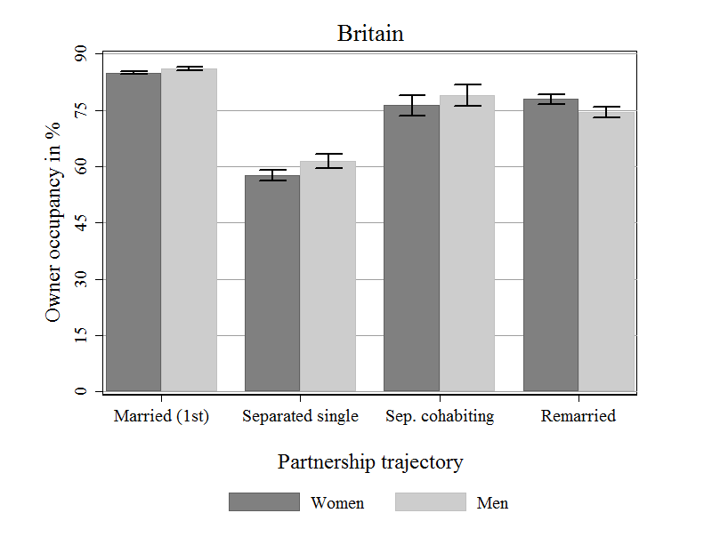 Figure 1: Average ownership rate before and after separation in Britain. Source: Lersch/Vidal 2014