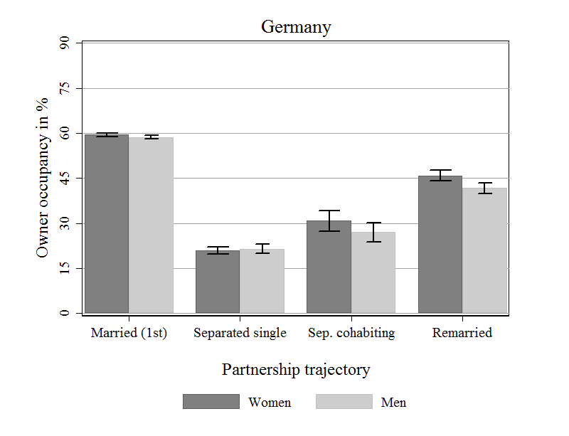Figure 2: Average ownership rate before and after separation in Germany. Source: Lersch/Vidal 2014