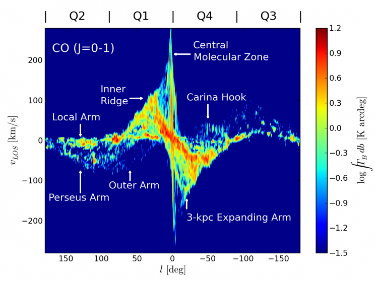 CO emission map in velocity-line of sight space, showing clear spiral arm features (labeled) from Dame et al. (2001).