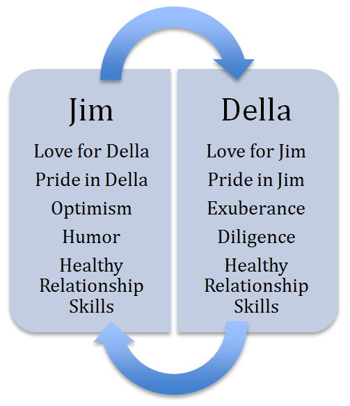 A good relationship as an interpersonal positive groove