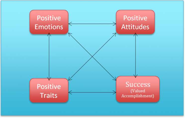 Well-being as a positive groove