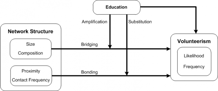 Figure 1: The Interplay of Social Relations, Education, and Volunteerism