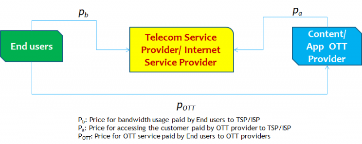 How Complex Is Net Neutrality In India