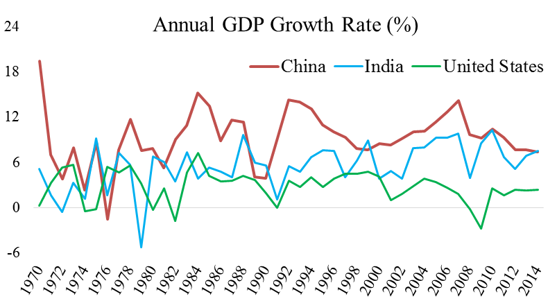 Image Credit: Used with permission from the authors.  Data Source: The World Bank; National Bureau of Statistics of China; Central Statistics Office of India; U.S. Bureau of Economic Analysis.