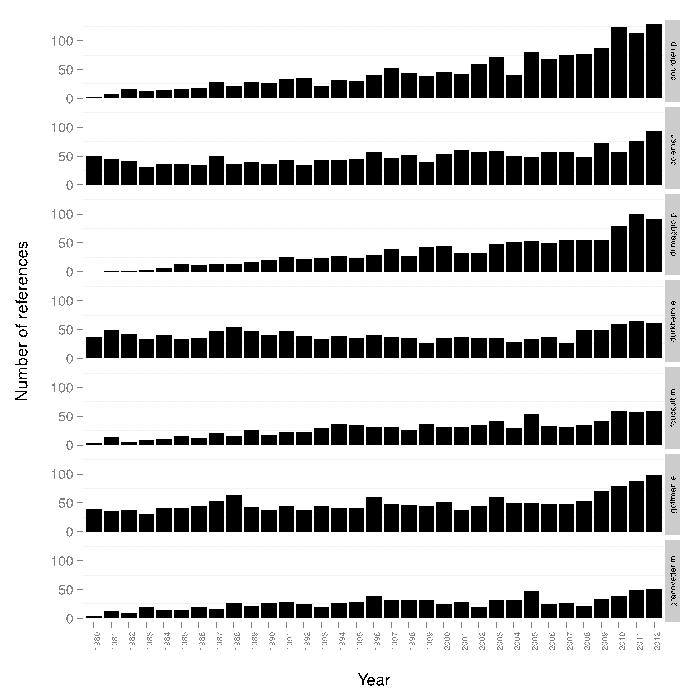 Figure 1: Total number of citations of selected authors