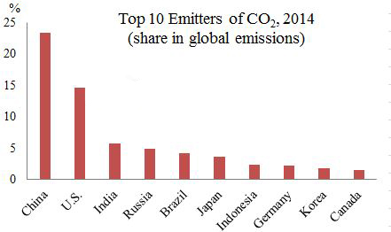 "Figure 2. Image Credit: ""Top Ten Emitters of Co2, 2014"", used with permission from the authors. Data © Statista 2015."