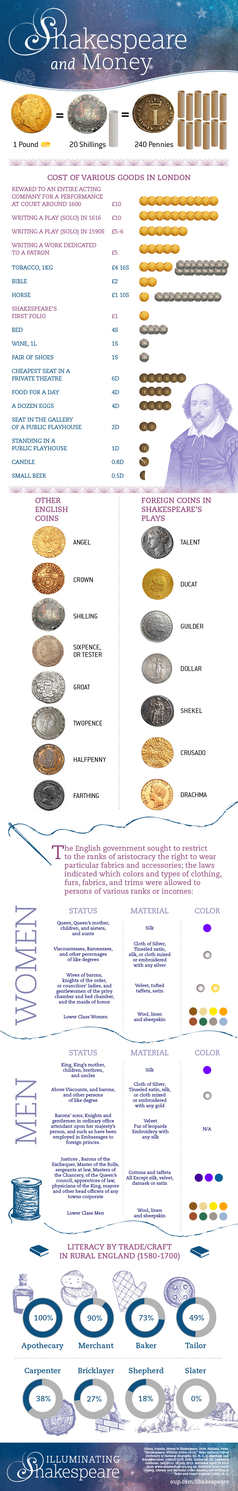 Shakespeare and Money infographic jpg