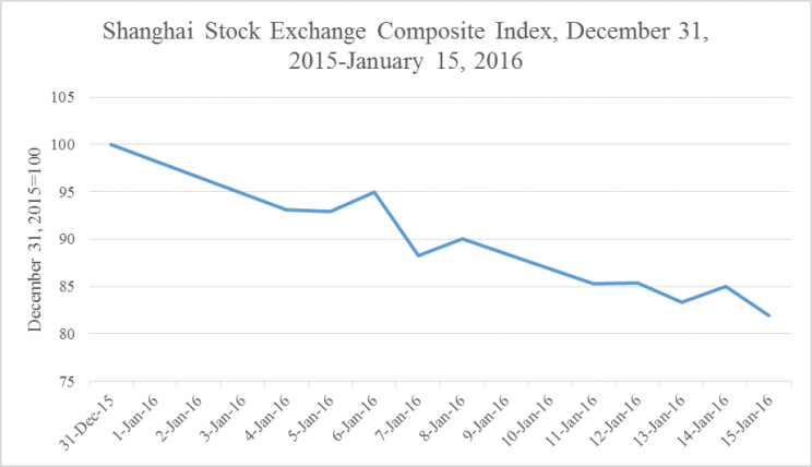 Figure 1: Shanghai Stock Exchange Composite Index, December 30, 2015-January 20, 2016 by Richard Grossman. Used with permission.