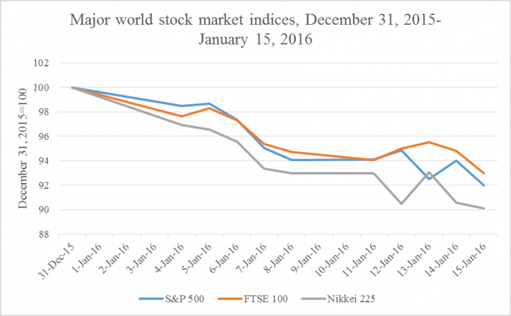 Figure 2: US, UK, and Japanese stock indices, December 31, 2015-Januaruy 15-2016 by Richard Grossman. Used with permission.