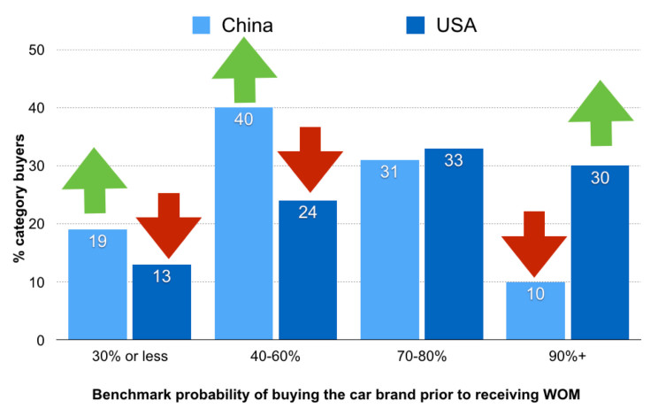 Figure 1: Benchmark probability of buying a car brand prior to receiving WOM. (Adapted from figures in Chapter 7: Word-of-Mouth Facts Worth Talking About, How Brands Grow: Part 2)