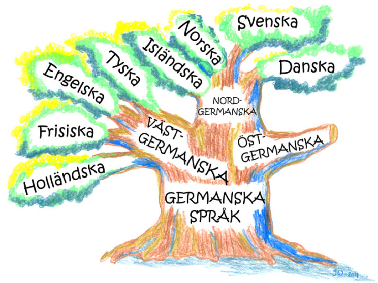 Language tree: A colorful but somewhat misleading metaphor.