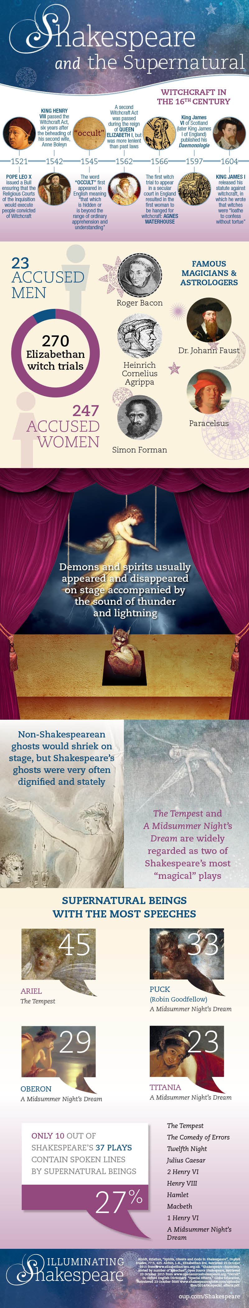 the supernatural in shakespeare infographic oupblog elr shakespearesupernaturalv2 010415 final