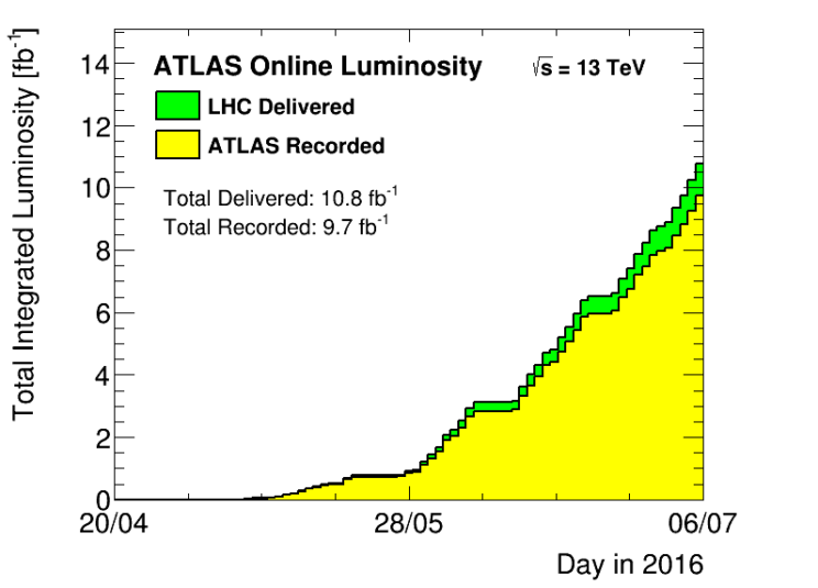 The total amount of data delivered in 2016 at an energy of 13 TeV to the experiments by the LHC (blue graph) and recorded by the ATLAS experiment (yellow graph) as of 23 June. Source: ATLAS experiment.