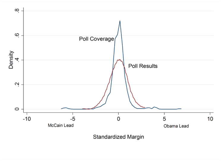 Comparing Poll Results to Poll Coverage in the 2008 Presidential Campaign