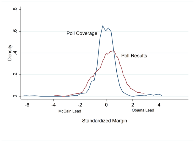 Distribution of Standardized Margins for Matched Polls and Poll Coverage