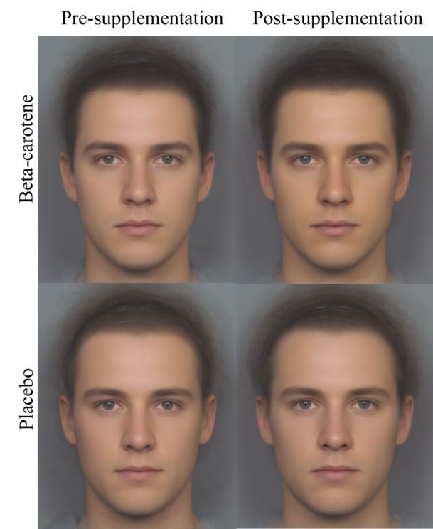 Image Credit: Average pre- and post-supplementation faces of individuals in each treatment group illustrating the facial colour changes in response to beta-carotene supplementation. Photo by Y. Z. Foo. Used with permission