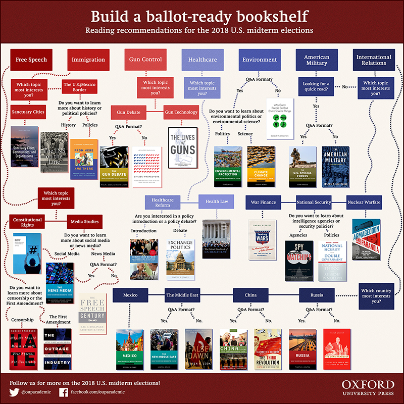 Oxford University Press Elections Flowchart